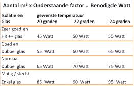 Hoe bereken ik vermogen radiator? | 5 stappen | Abel&co