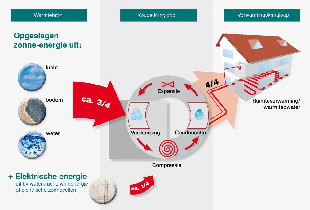 Hoe-werkt-een-warmtepomp-Bespaarinstallateur