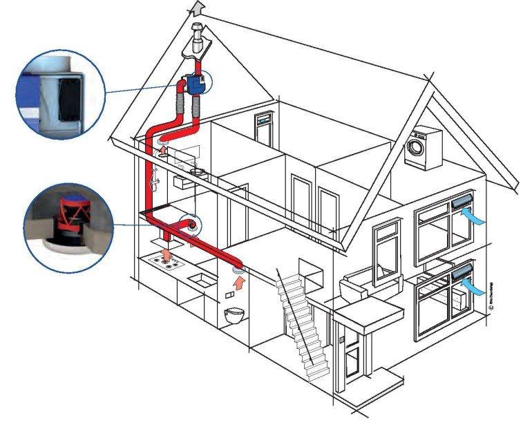 wat-is-mechanische-ventilatie-page-e1433763454216-770x615